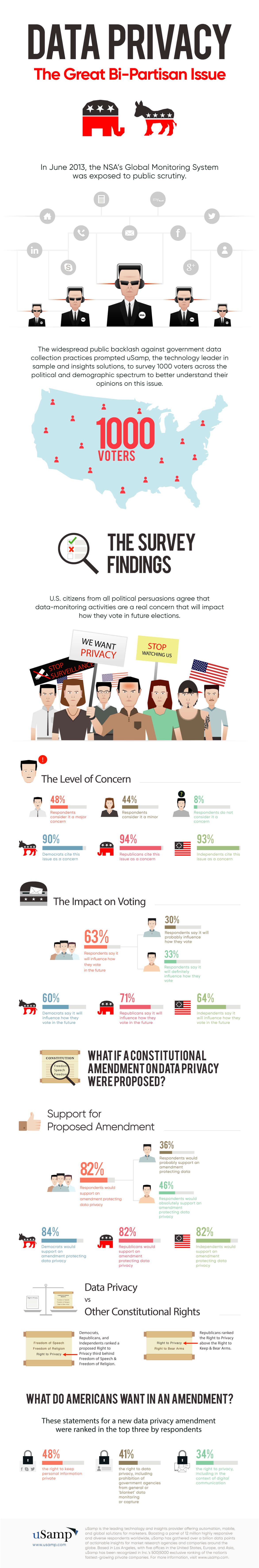 Data-Privacy-The-Great-Bi-Partisan-Issue-Infographic copy